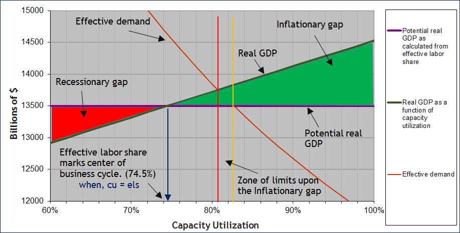 Limit Of Inflationary Gap Determined By The Unemployment Rate
