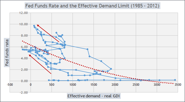 Fed rate & ED-real GDI
