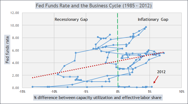 Fed rate biz cycle