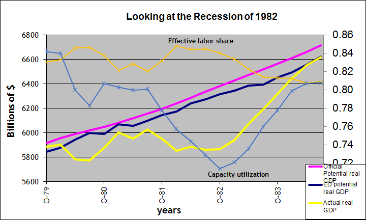 So Why Did ED Potential Real GDP Keep Rising Through The 1982 Recession But Fell During Current One Factor Was That Effective Labor Share