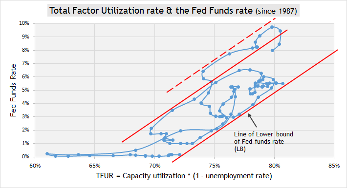 TFUR & Fed 2
