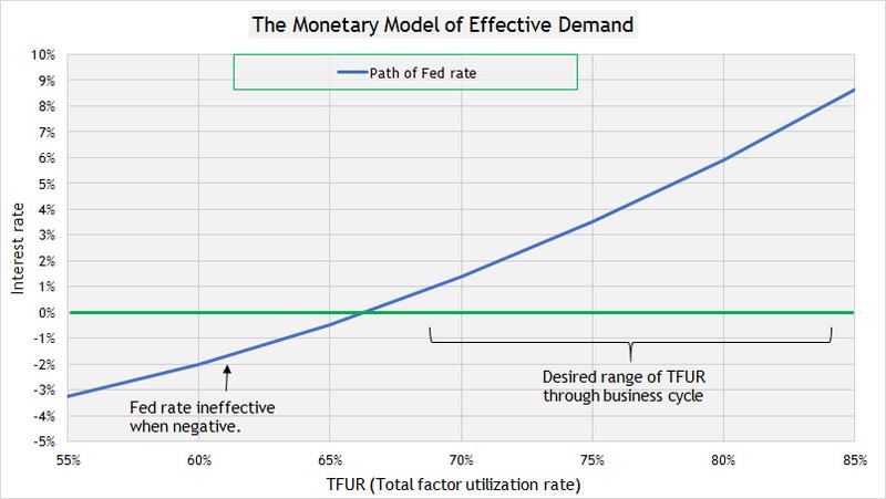 Monetary polciy 2