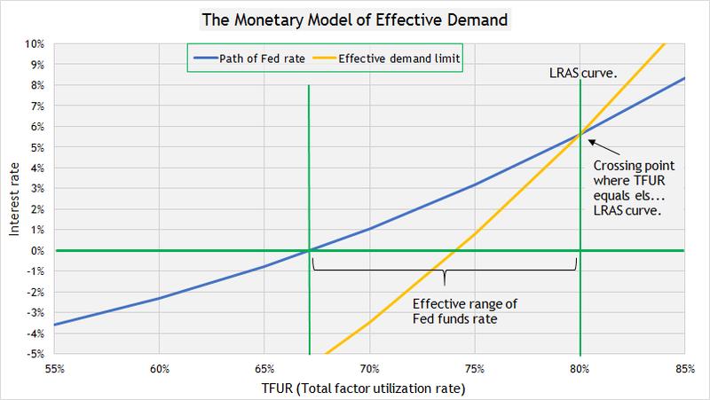 Monetary polciy 3