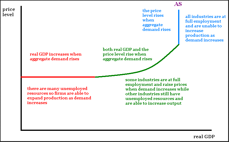 Natural Level Of Real Gdp Effective Demand Effective Demand Research