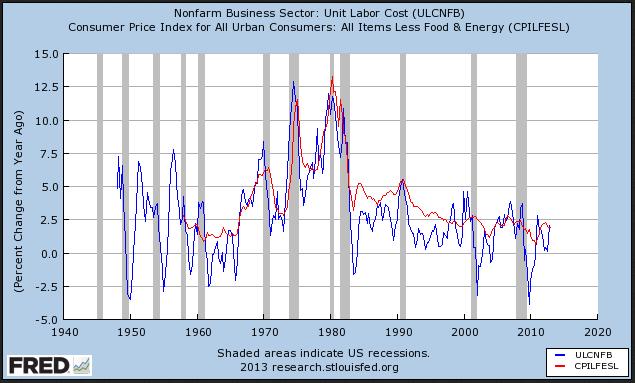 Inflation & ulc
