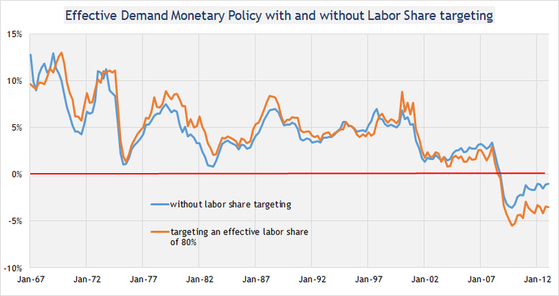 Labor share targeting