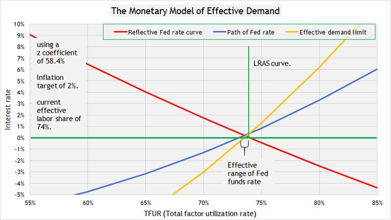Monetary polciy 6