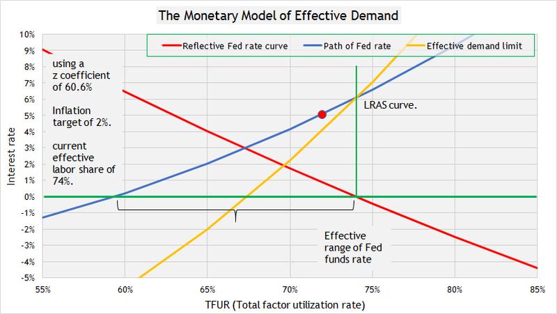 Monetary polciy 9