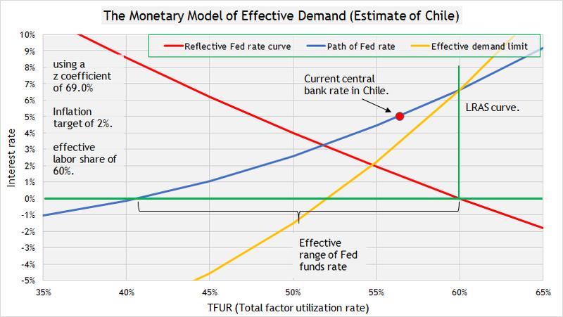 Monetary polciy 10