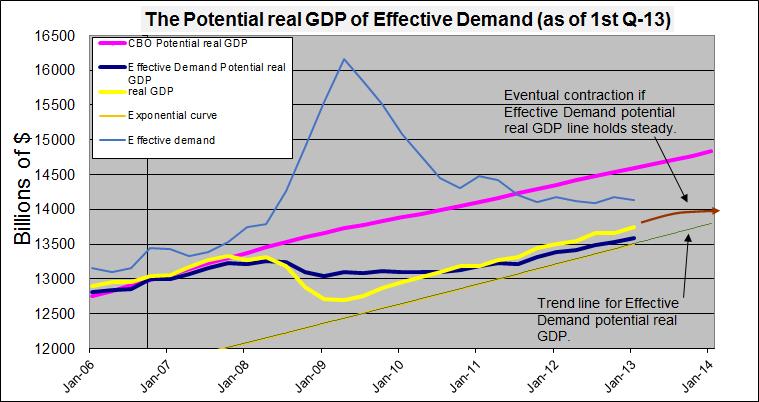 Upate pot RGDP w ED