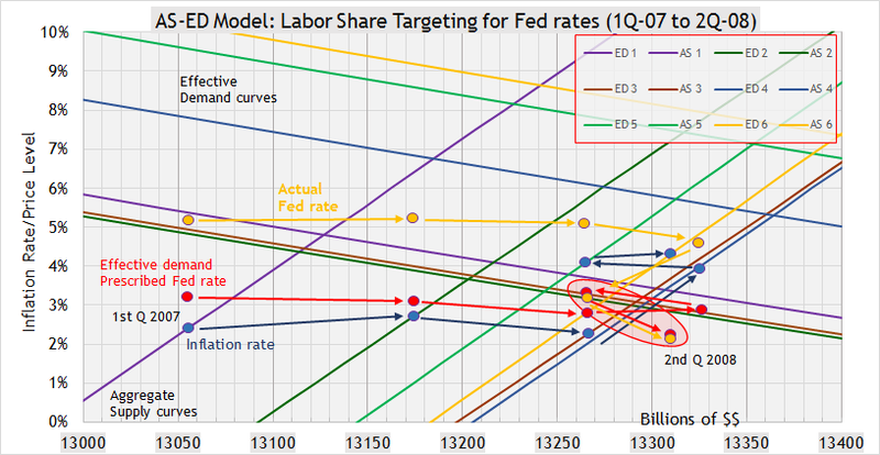 ED fed rate 08