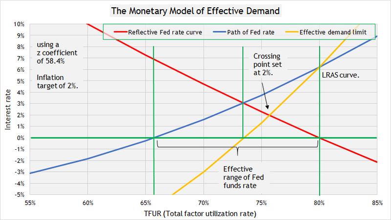 Monetary polciy 5