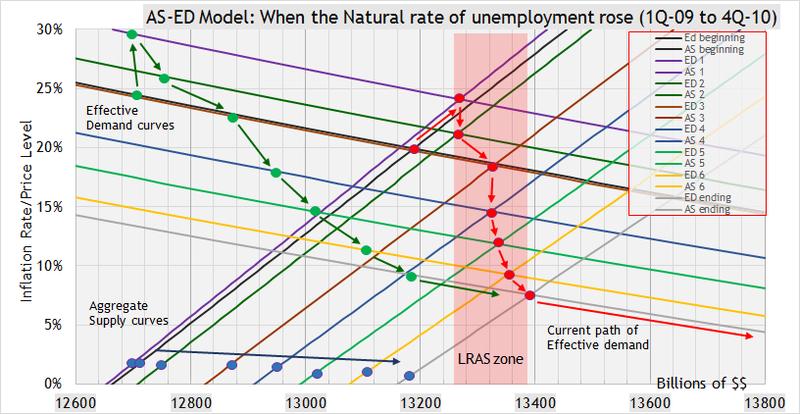 Natural rate jump