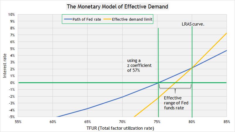 Monetary polciy 4