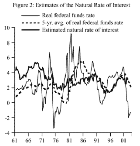 Nat rate of interest 1