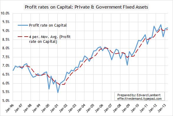 Profit rate 2