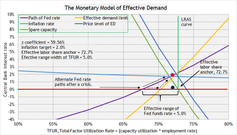 Update to fed rate path 5%