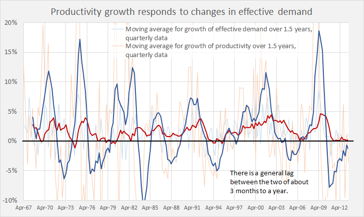 Prod growth