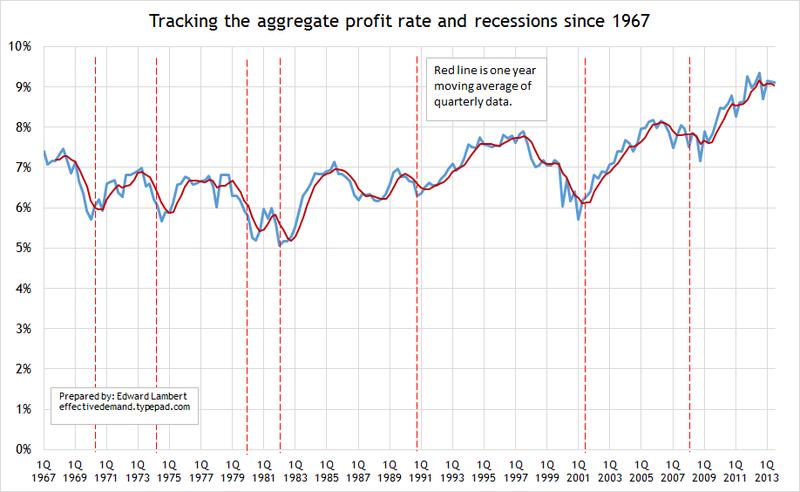 Profit rate 6