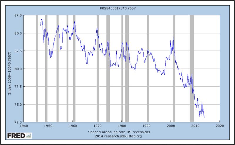 Labor share 2