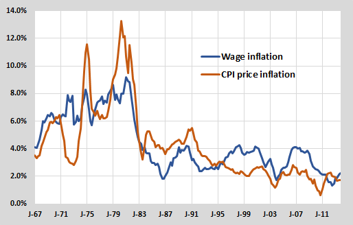 Wage price inflation