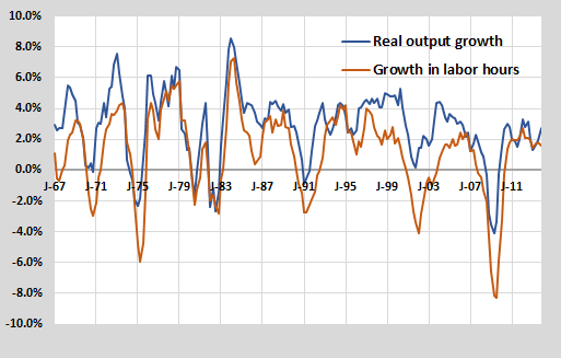 Output lab hours growth
