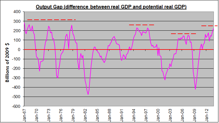Output gap update