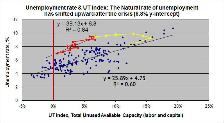 Update nat rate of unemploy
