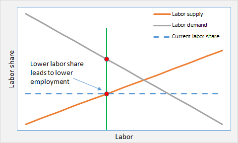 ED and labor market 2
