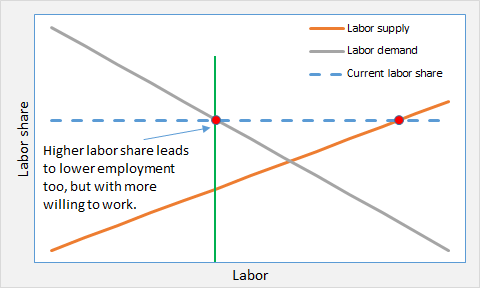 ED and labor market 3