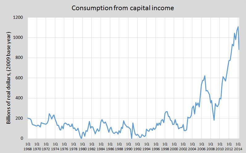Update gross capital consump a
