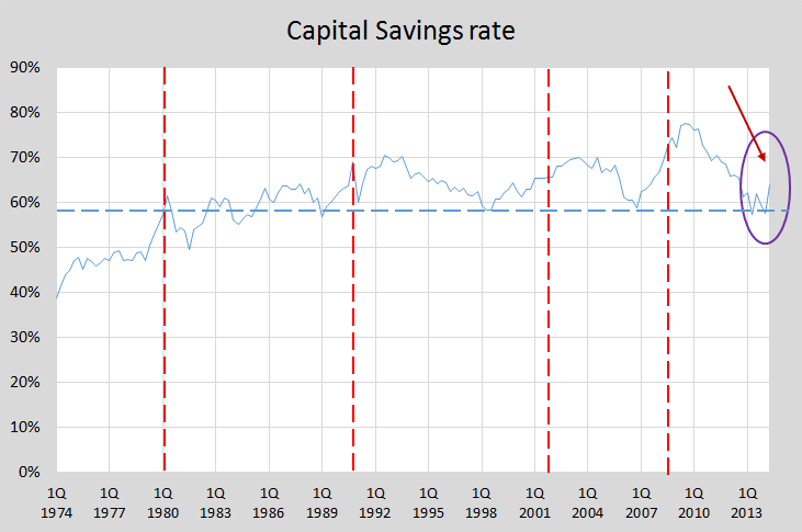 Update capital saving rate a