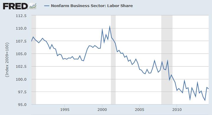 Labor share 2Q14