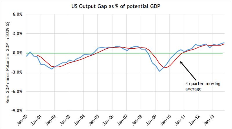 Output gap 3