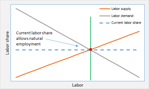 ED and labor market 1