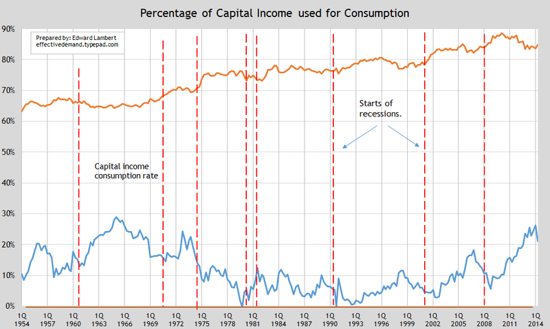 Update cap and labor consump rate a
