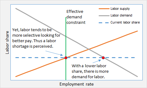 ED and labor shortage