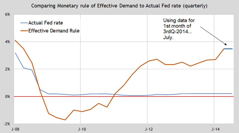 Update ED monetary rule recent