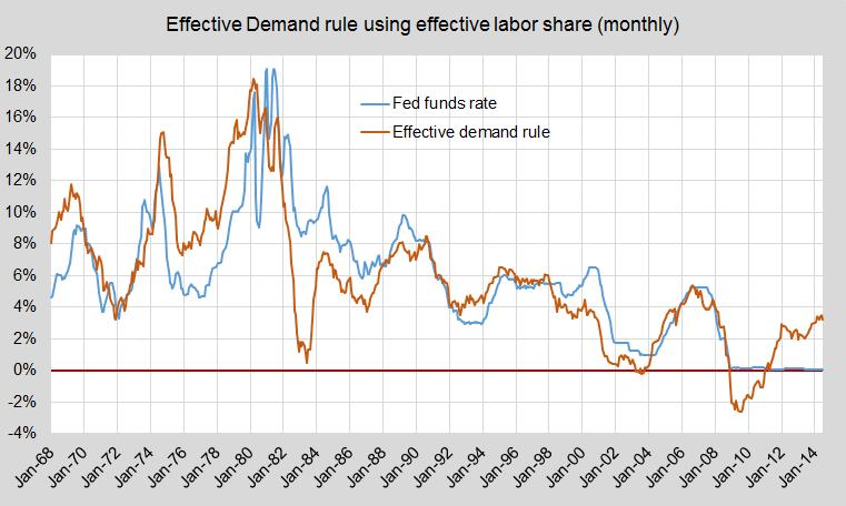 Update ED monetary rule w els monthly rev765