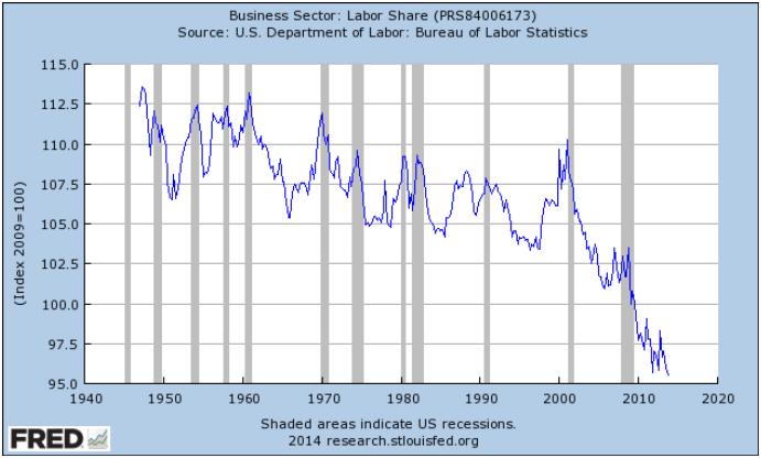 4Q13 labor share