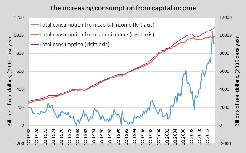 Consumption cap & lab