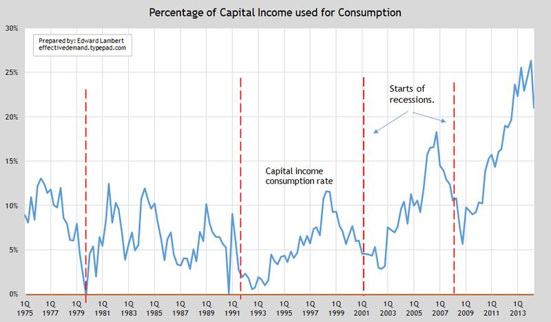 Update perc capital consump c
