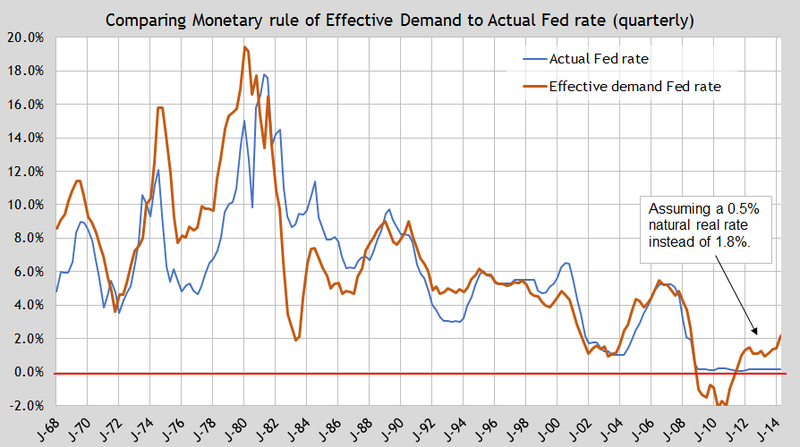 Update ED monetary rule 05NR