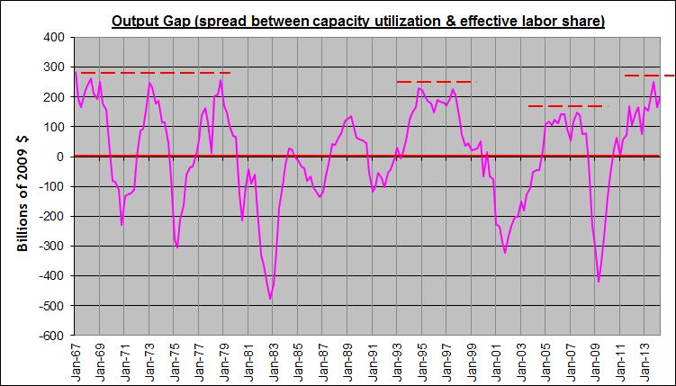 Update output gap