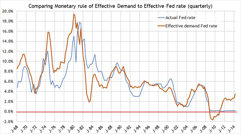 Update ED monetary rule