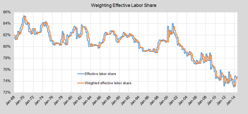 Lagging labor share