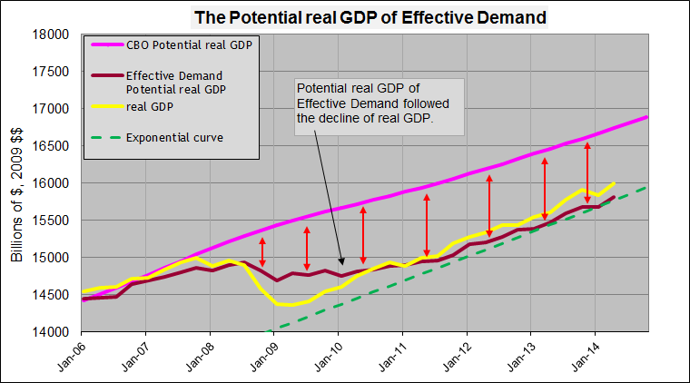 Potential real gdp