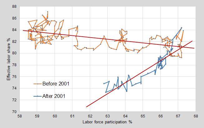ED and labor market 8