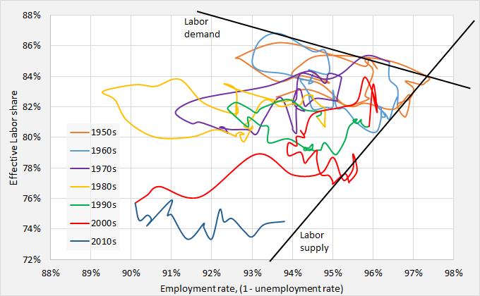 ED and labor market 4
