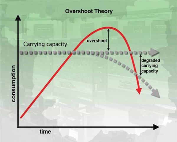 Overshoot_theory